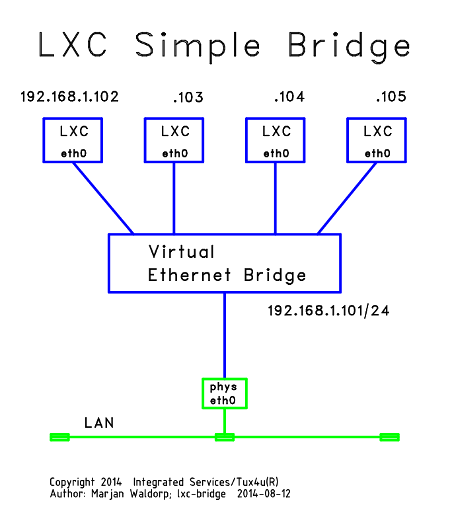 LXC (LinuX Containers) Introduction.
